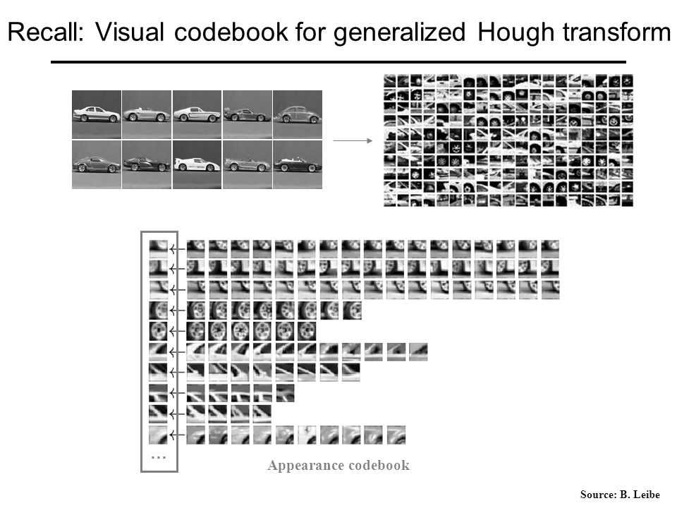 Recall: Visual codebook for generalized Hough transform