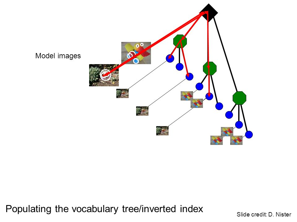 Populating the vocabulary tree/inverted index