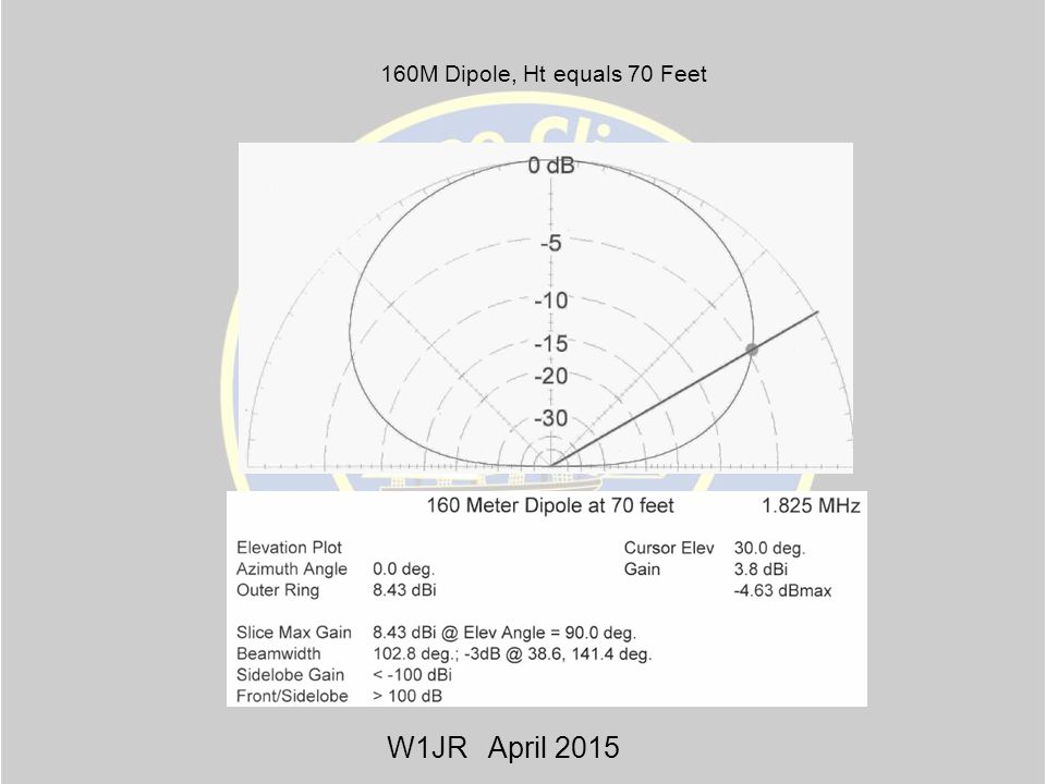 Antenna Selection And Design Ppt Video Online Download