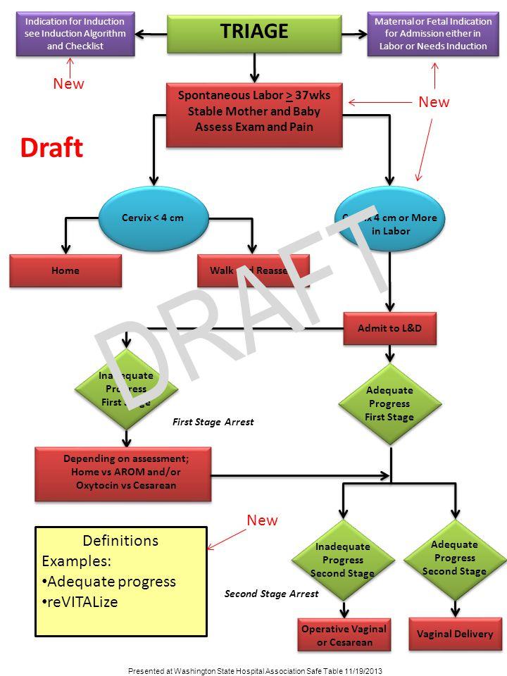 Algorithm Amp Checklist Pdsa Trials Ppt Video Online Download