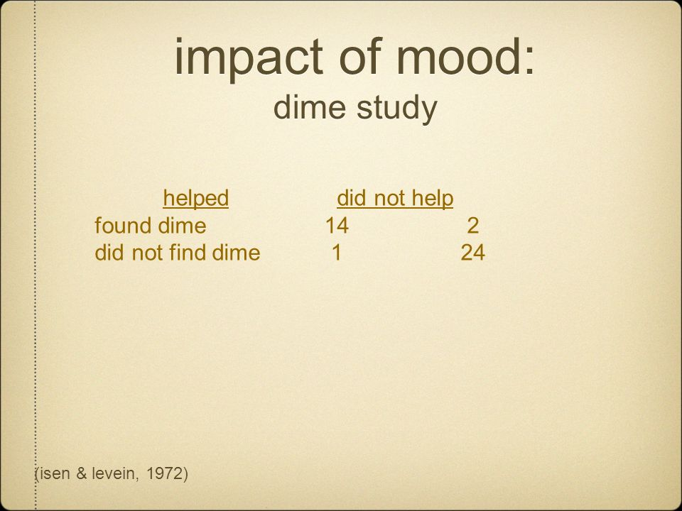 impact of mood: dime study