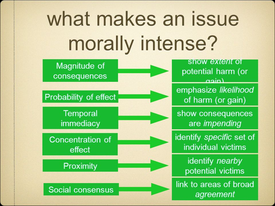 what makes an issue morally intense