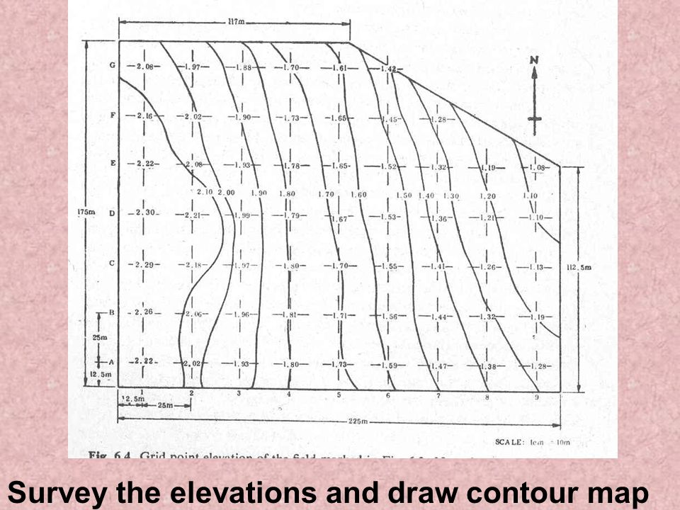 Survey the elevations and draw contour map