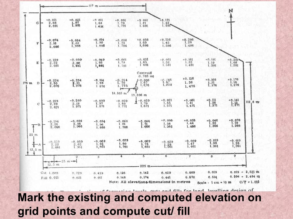 Mark the existing and computed elevation on grid points and compute cut/ fill
