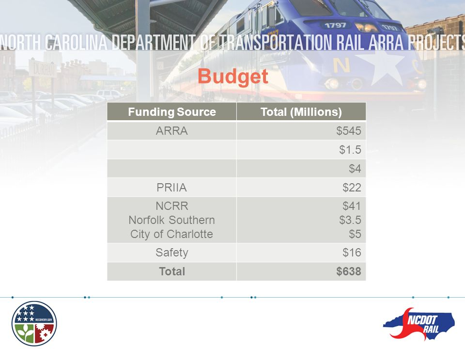 Budget Funding Source Total (Millions) ARRA $545 $1.5 $4 PRIIA $22