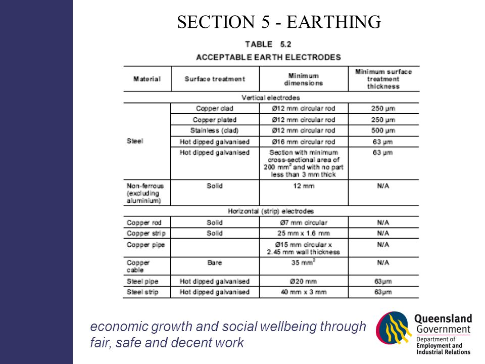 Wiring rules information seminar ppt download 50 section 5 earthing table greentooth Choice Image