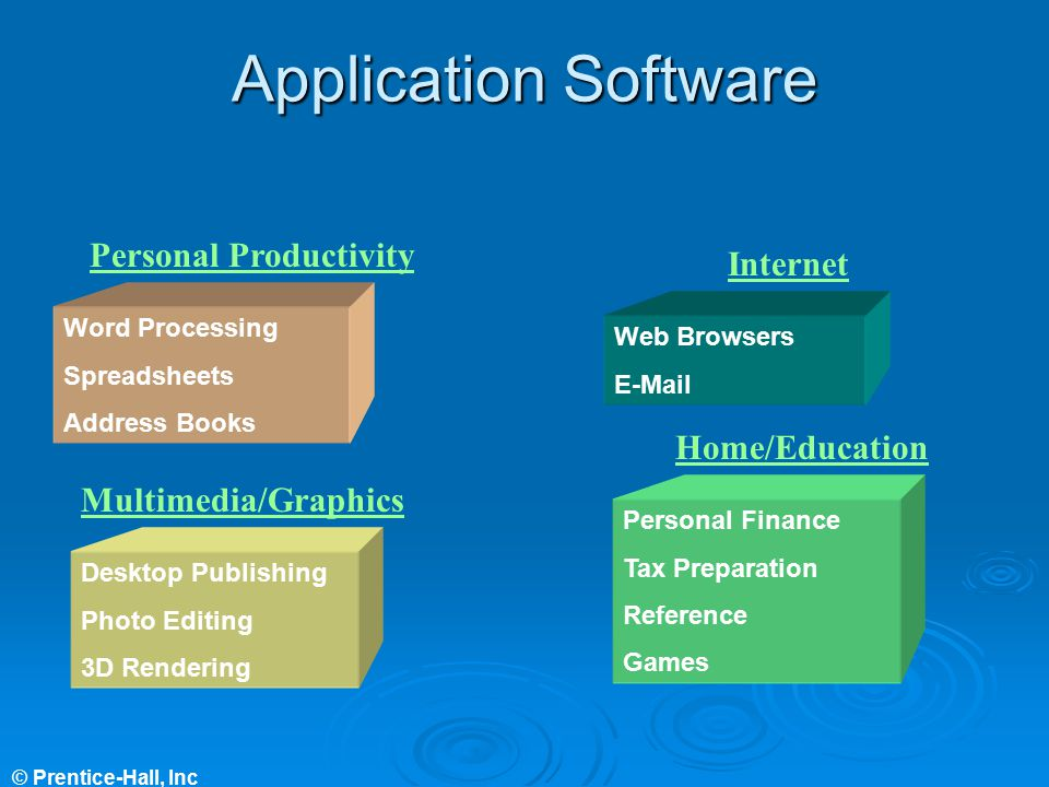 Application Software Personal Productivity Internet Home/Education