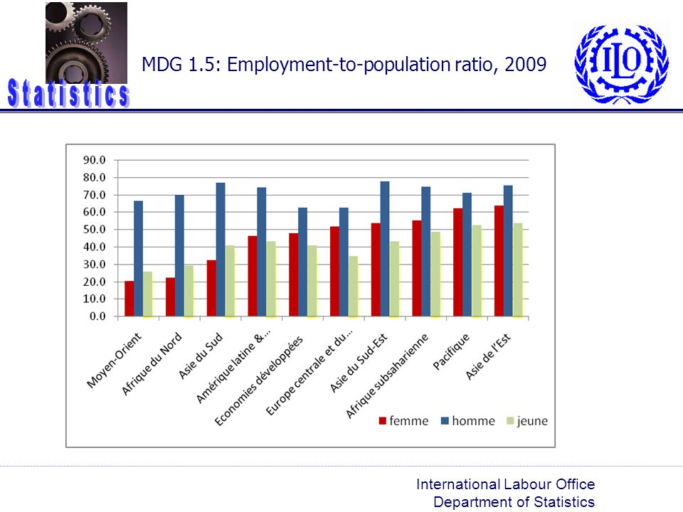 MDG 1.5: Employment-to-population ratio, 2009