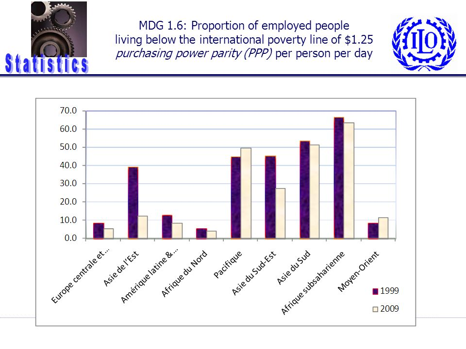 MDG 1.6: Proportion of employed people living below the international poverty line of $1.25 purchasing power parity (PPP) per person per day