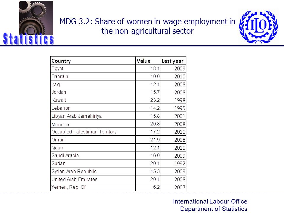 MDG 3.2: Share of women in wage employment in the non-agricultural sector