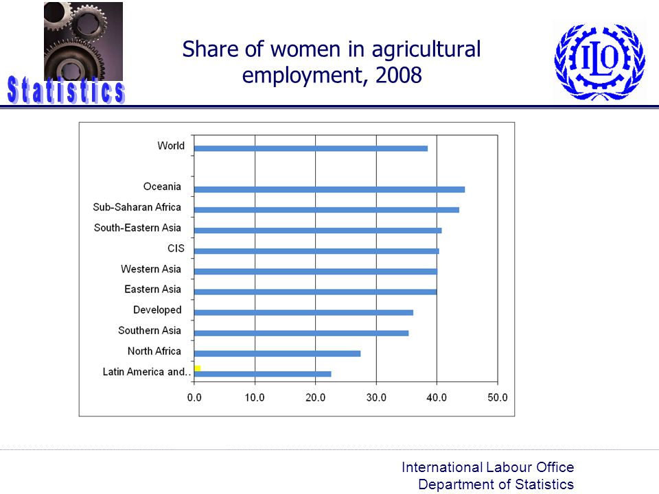 Share of women in agricultural employment, 2008