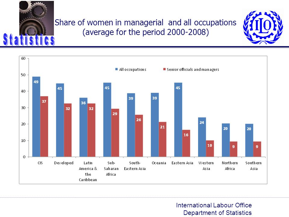 Share of women in managerial and all occupations (average for the period )