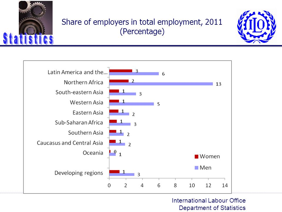 Share of employers in total employment, 2011 (Percentage)