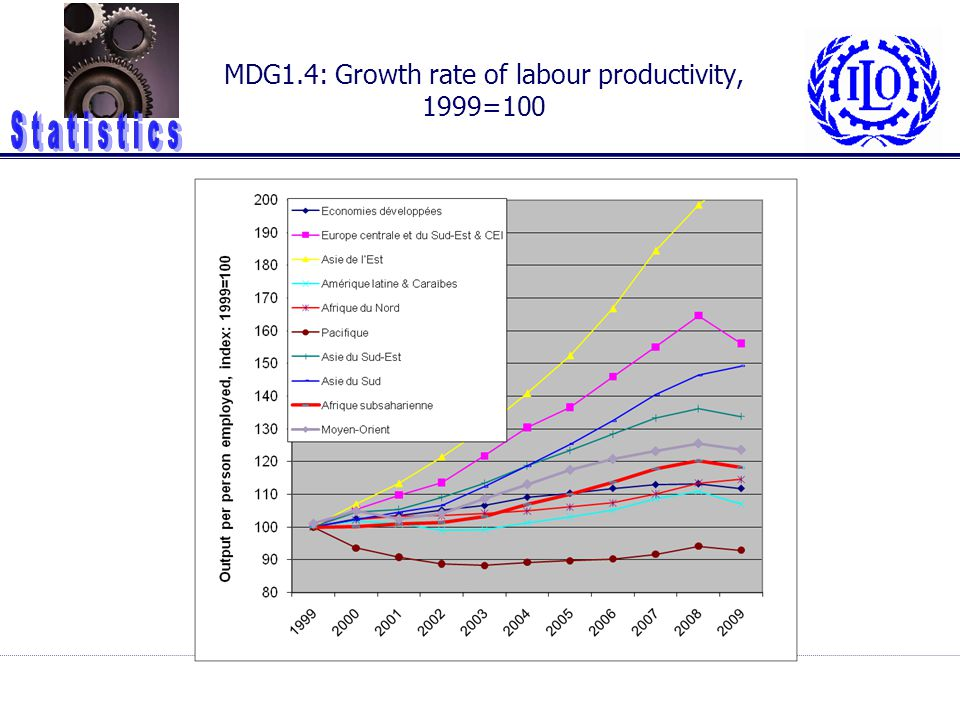 MDG1.4: Growth rate of labour productivity, 1999=100