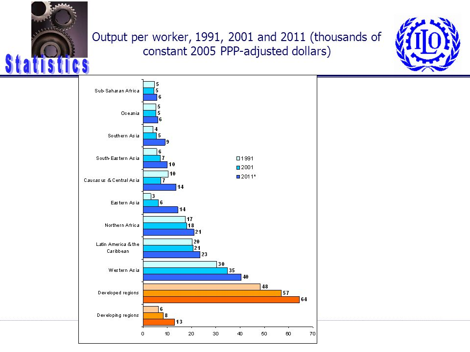 Output per worker, 1991, 2001 and 2011 (thousands of constant 2005 PPP-adjusted dollars)