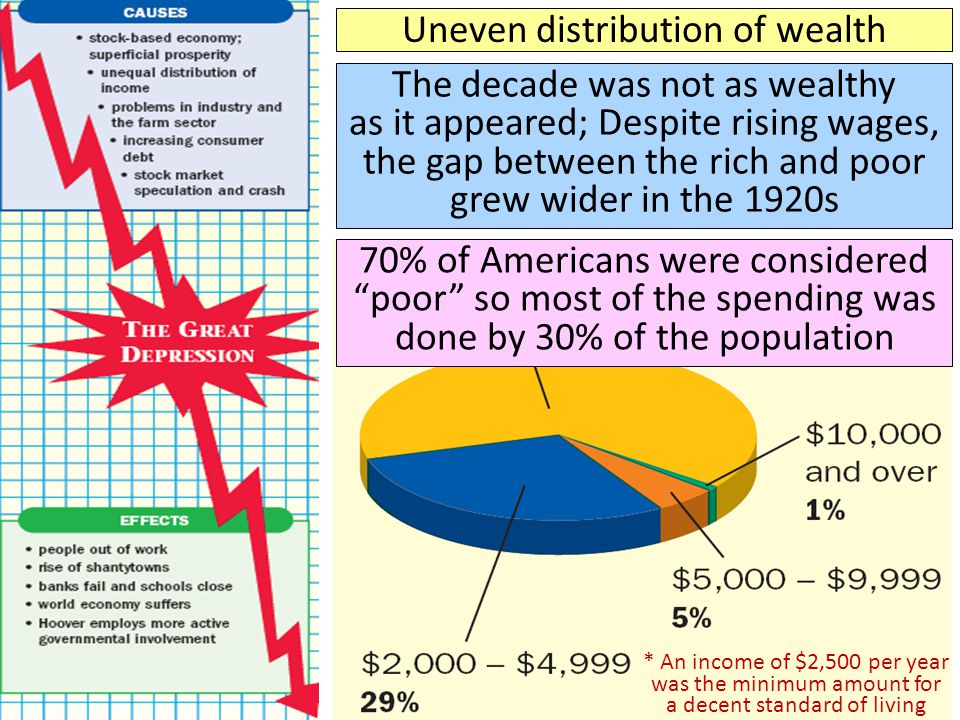 unequal distribution of wealth and extensive stock market speculation as the main causes of the grea