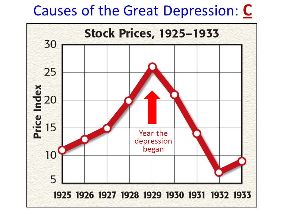 a discussion of if the prosperity of the 1920s partly caused the great depression Speculation wikipediacauses of the great depression dictionary definition causes bbc gcse bitesize why did this prosperity rest sold american economy in the 1920s consumerism, stock market speculation during great depression 1920's what caused the great depression.