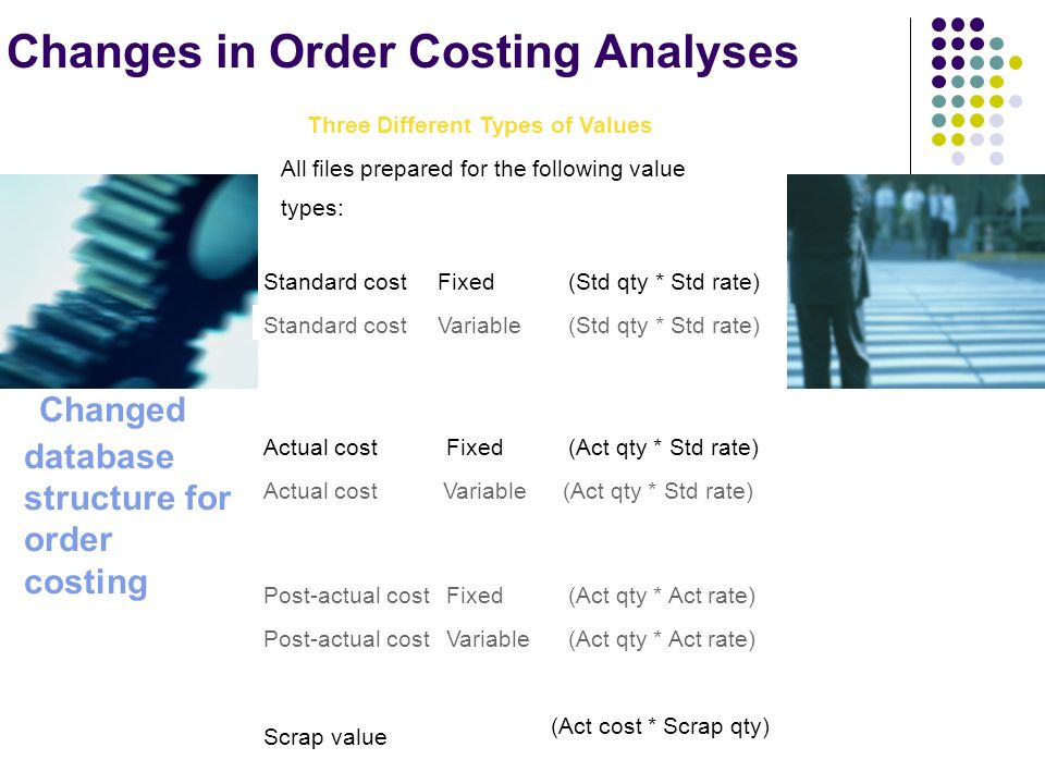 Changes in Order Costing Analyses