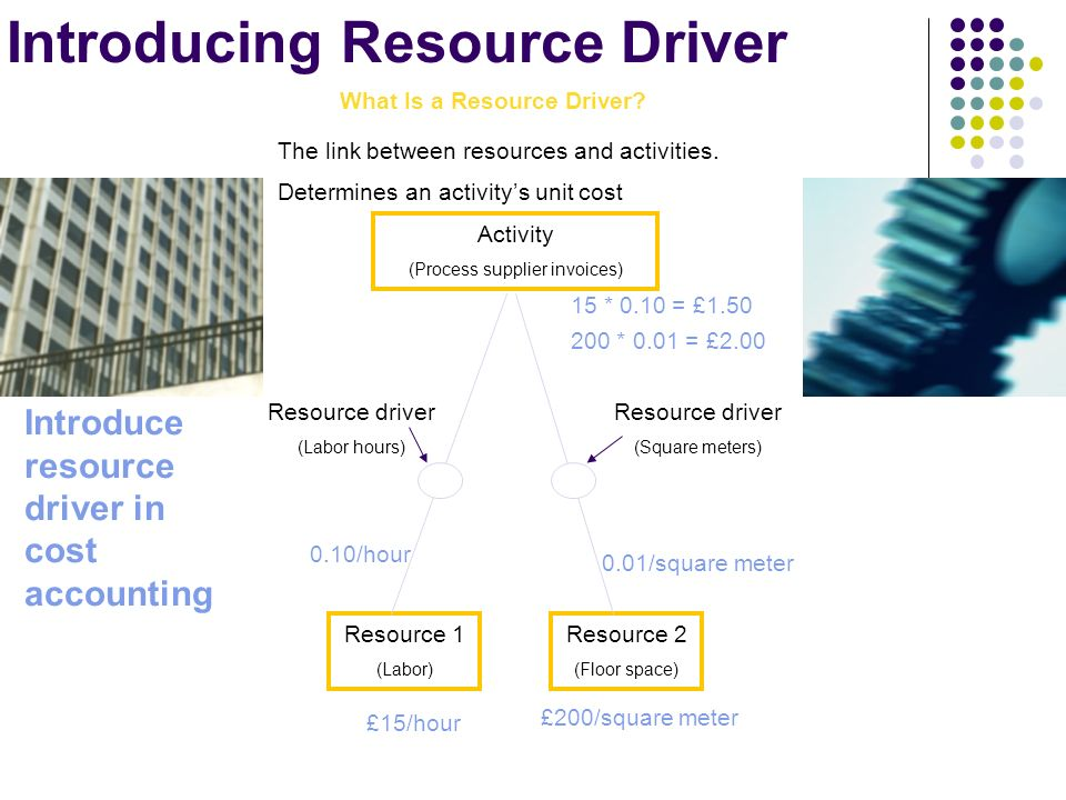 Introducing Resource Driver