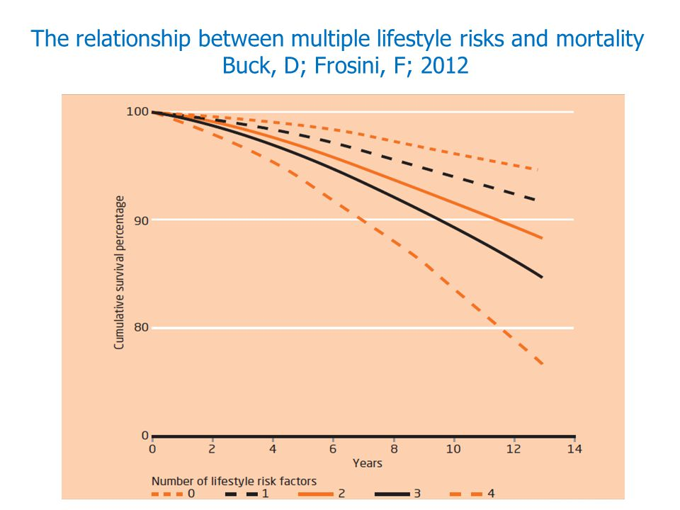 the relationship between modifiable health risks and