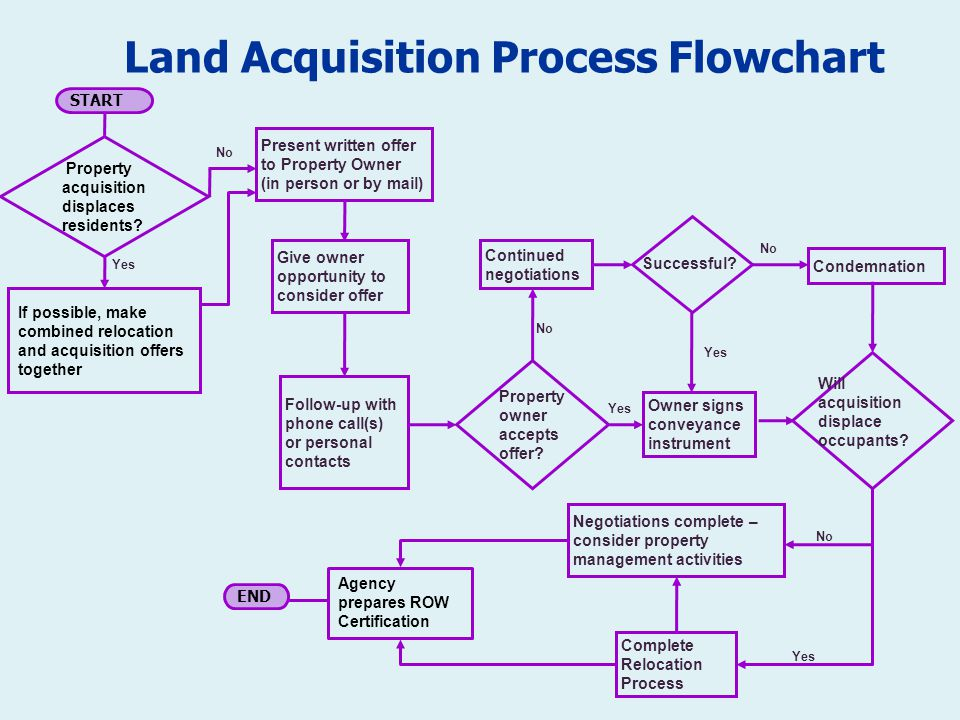 land acquisition policy in india The land acquisition bill is a key piece of legislation under consideration in the  indian parliament this column argues that the current policy.