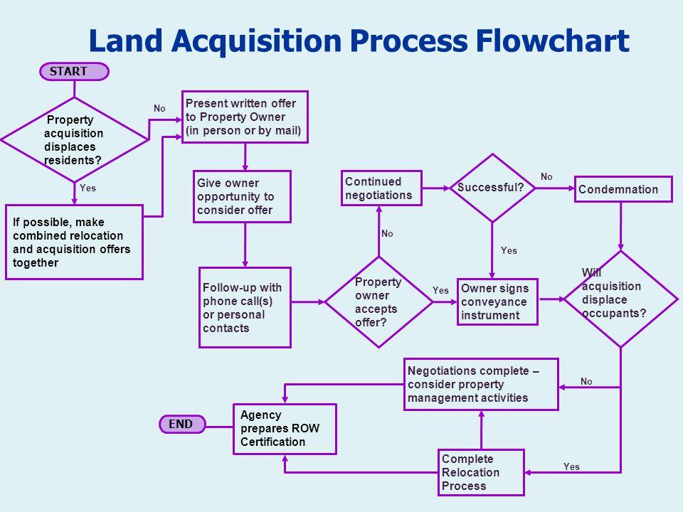 Real Estate Development Flow Chart : Conveyancing flowchart in word