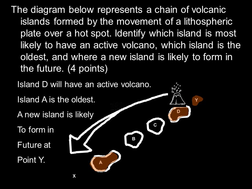 The diagram below represents a chain of volcanic islands formed by the movement of a lithospheric plate over a hot spot. Identify which island is most likely to have an active volcano, which island is the oldest, and where a new island is likely to form in the future. (4 points)