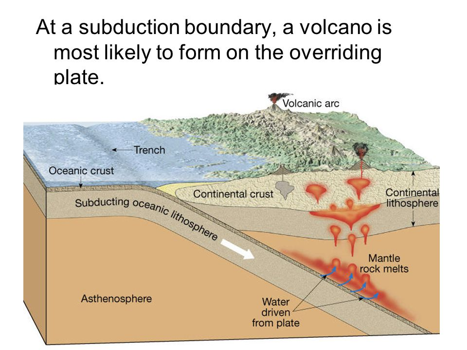 At a subduction boundary, a volcano is most likely to form on the overriding plate.