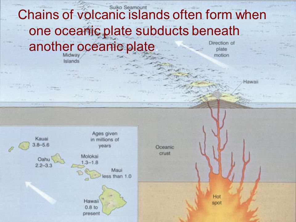 Chains of volcanic islands often form when one oceanic plate subducts beneath another oceanic plate.