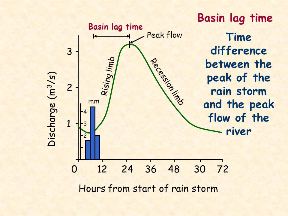 Basin lag time Basin lag time. Peak flow. Time difference between the peak of the rain storm and the peak flow of the river.