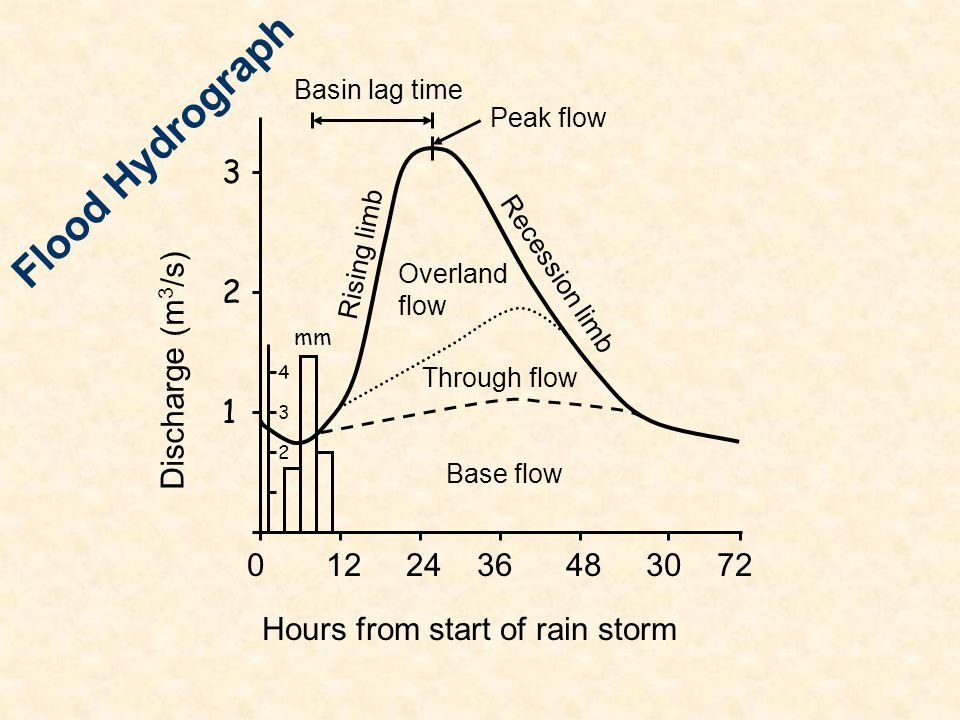 Flood Hydrograph 3 2 Discharge (m3/s)