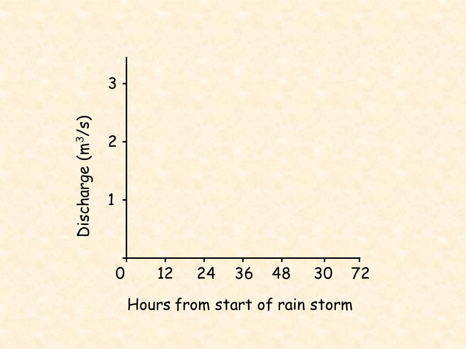 3 2 1 Discharge (m3/s) Hours from start of rain storm