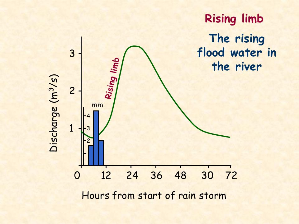 The rising flood water in the river