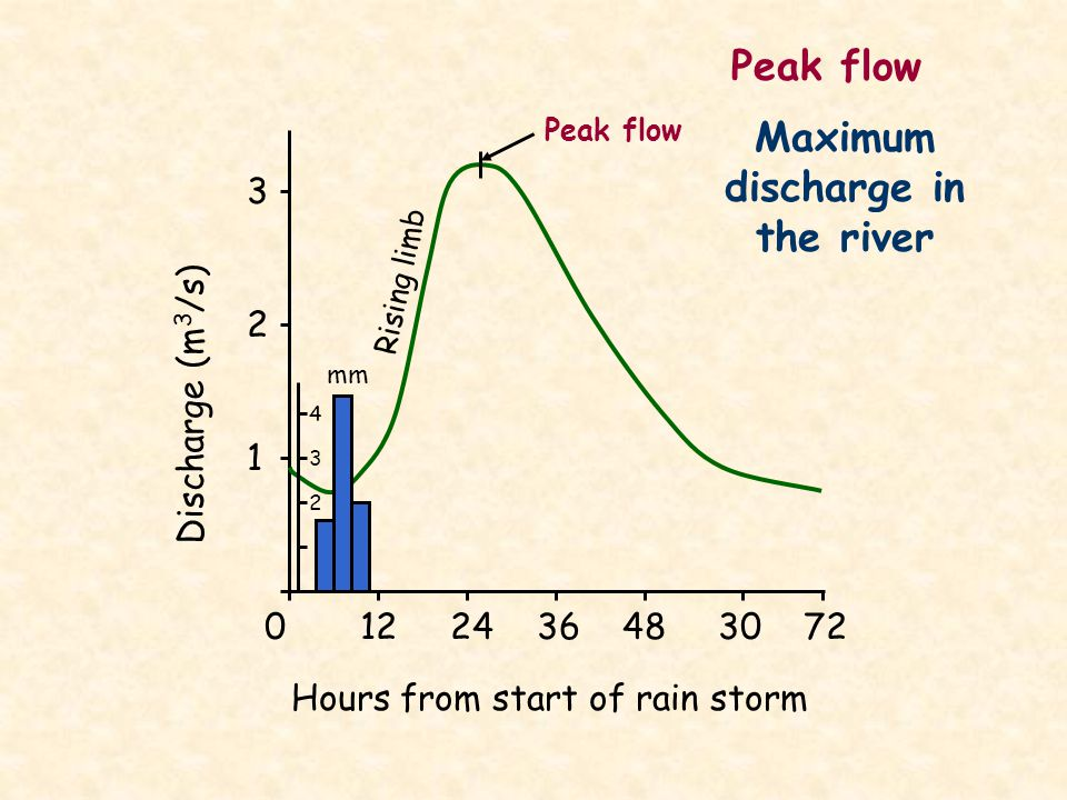 Maximum discharge in the river