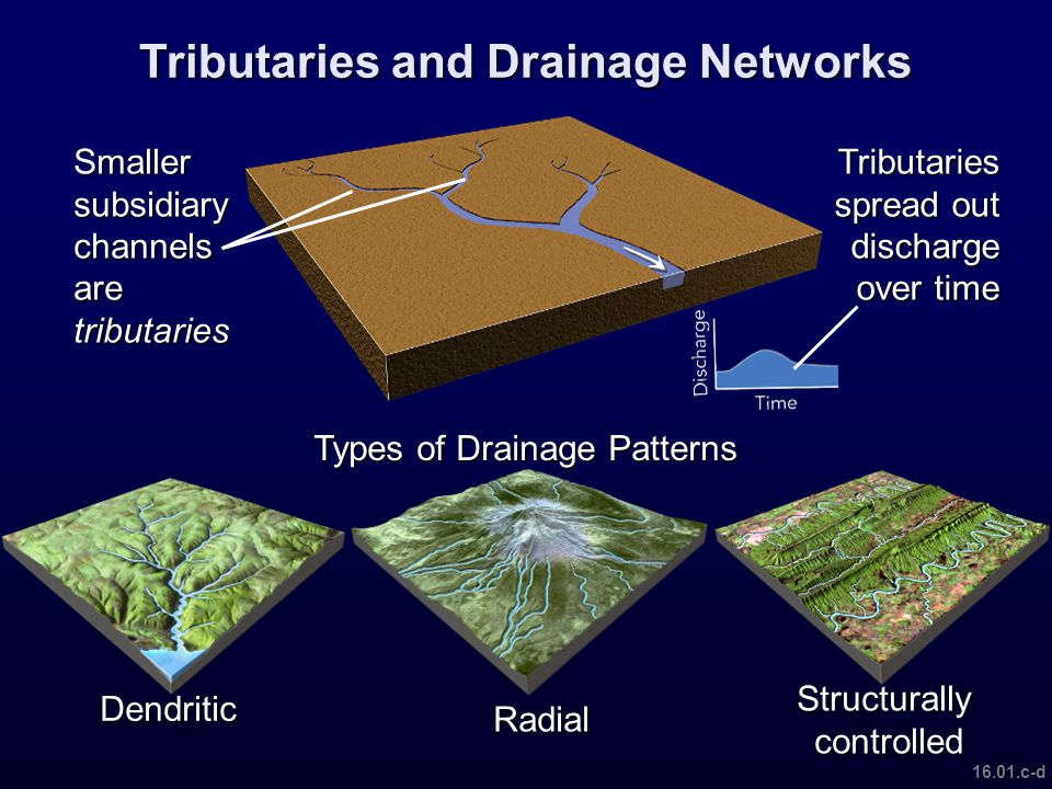 Exploring geology chapter 16 rivers and streams ppt download for Types of drainage