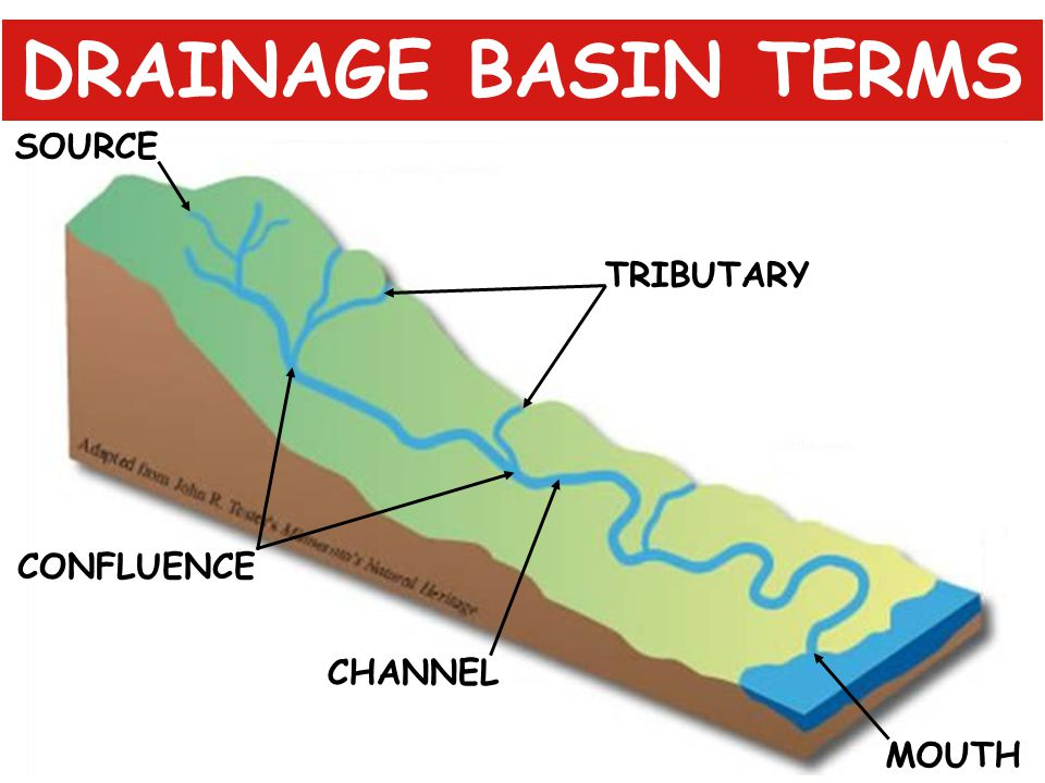 DRAINAGE BASIN TERMS SOURCE TRIBUTARY CONFLUENCE CHANNEL MOUTH