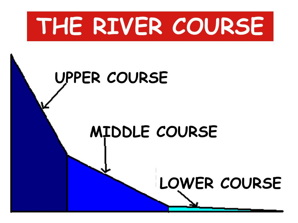 THE RIVER COURSE UPPER COURSE MIDDLE COURSE LOWER COURSE