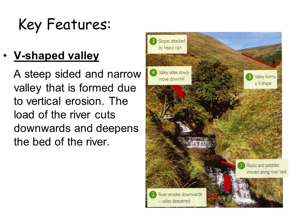 Key Features: V-shaped valley.