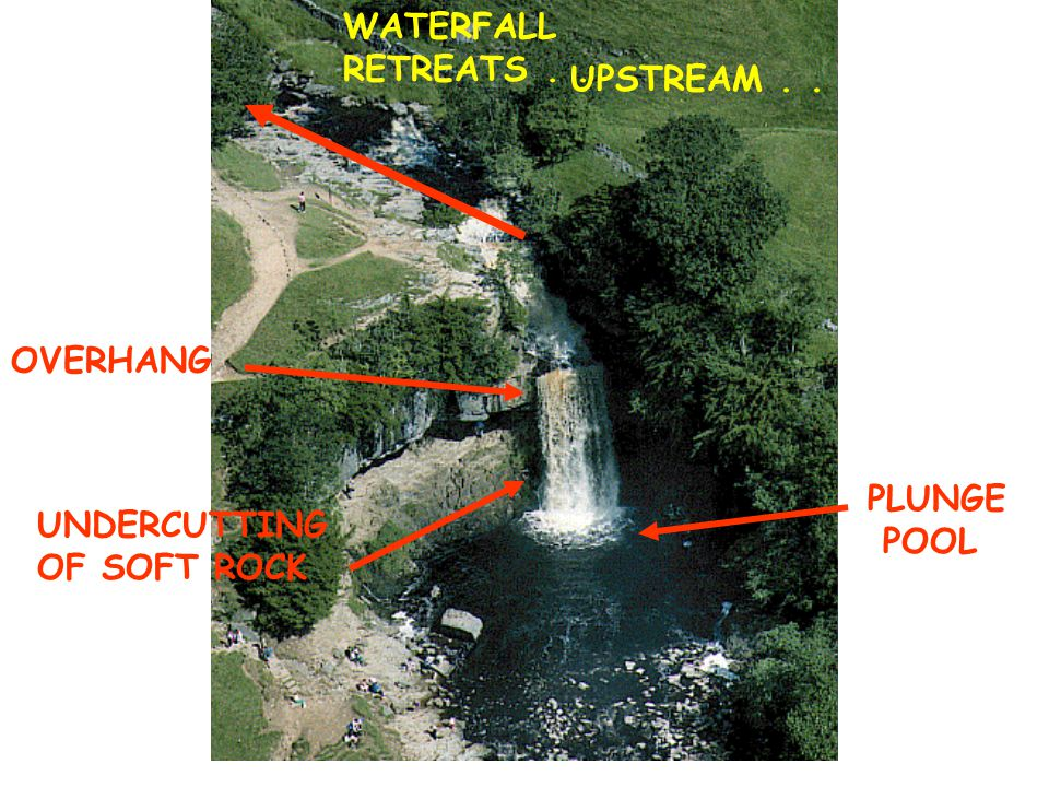 WATERFALL RETREATS . . UPSTREAM . . OVERHANG PLUNGE POOL UNDERCUTTING OF SOFT ROCK