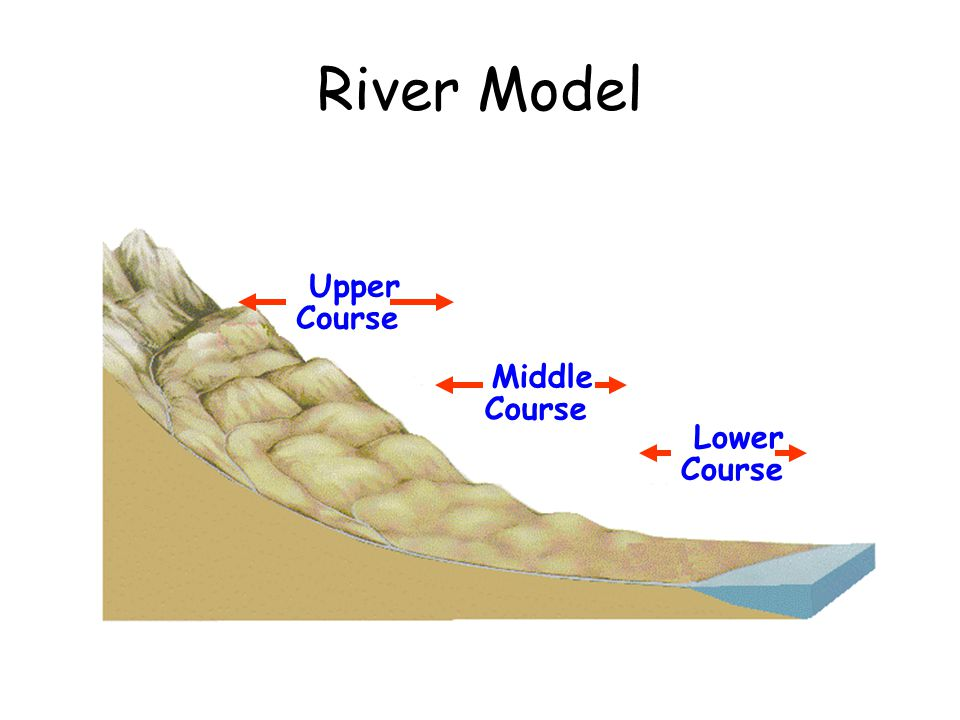 River Model Upper Course Middle Course Lower Course