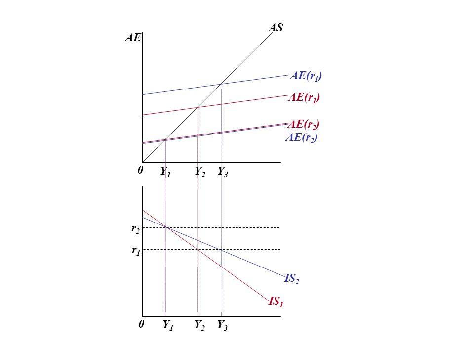AS AE AE(r1) AE(r1) AE(r2) AE(r2) Y1 Y2 Y3 r2 r1 IS2 IS1 Y1 Y2 Y3