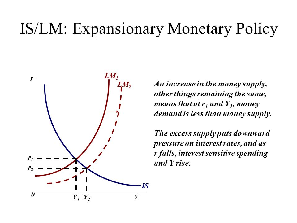 IS/LM: Expansionary Monetary Policy