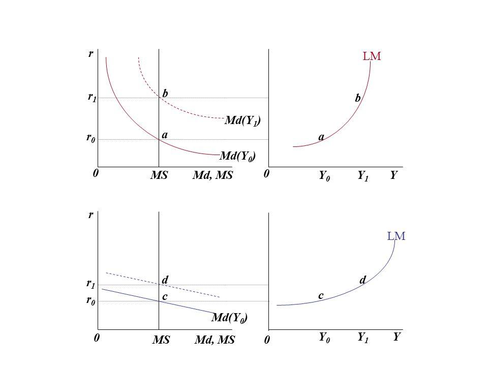 r LM. r1. b. b. Md(Y1) r0. a. a. Md(Y0) MS Md, MS. Y0 Y1 Y. r. LM.