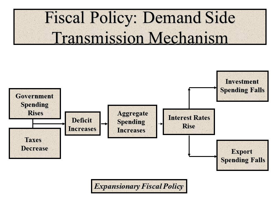 Fiscal Policy: Demand Side Transmission Mechanism