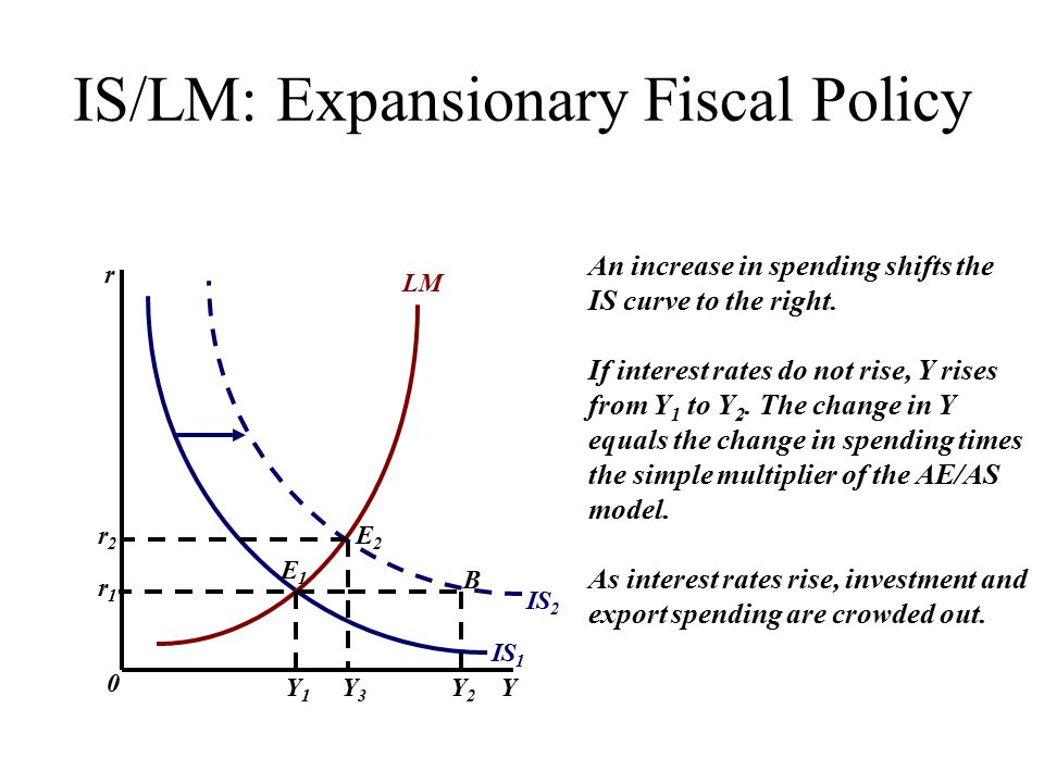 IS/LM: Expansionary Fiscal Policy