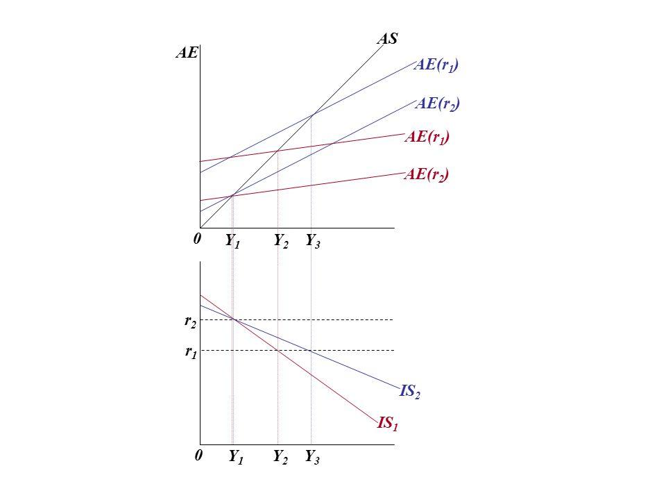 AS AE AE(r1) AE(r2) AE(r1) AE(r2) Y1 Y2 Y3 r2 r1 IS2 IS1 Y1 Y2 Y3