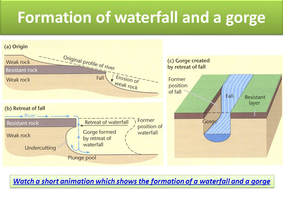 Fluvial landforms upper course ppt video online download formation of waterfall and a gorge ccuart Gallery