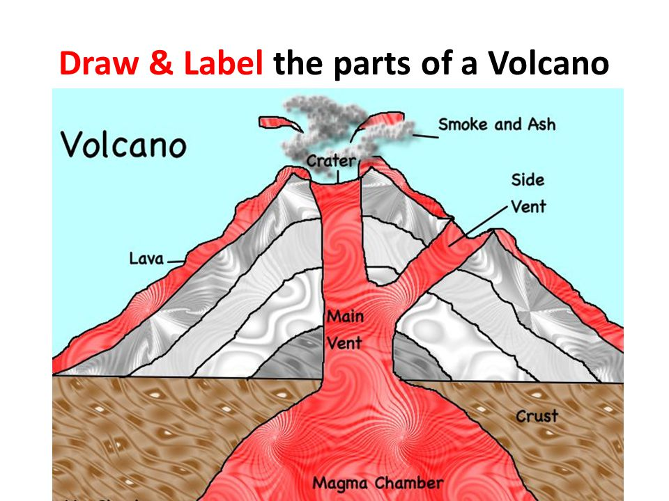 Chapter 10 volcanoes ppt video online download 4 draw label sciox Image collections