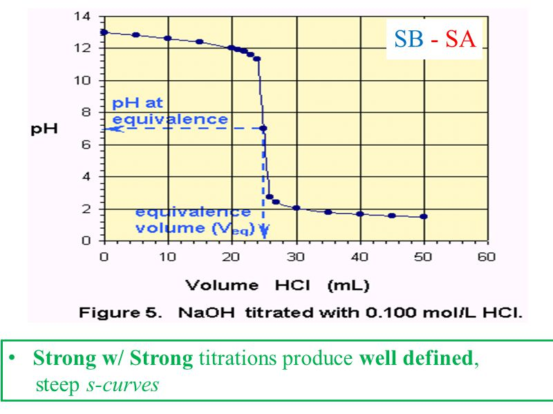 SB - SA Strong w/ Strong titrations produce well defined,