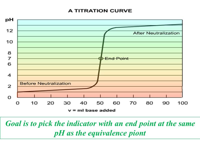 Goal is to pick the indicator with an end point at the same pH as the equivalence piont